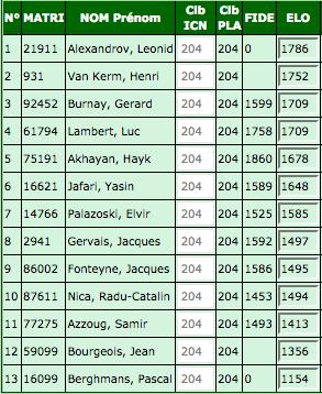Screenshot_2018-09-19 Liste de Force des Interclubs nationaux