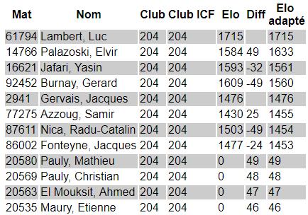 liste de force icf